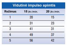 Vidutinė impulso apimtis - deguonies boliusai priklausomai nuo įkvėpimų per minutę