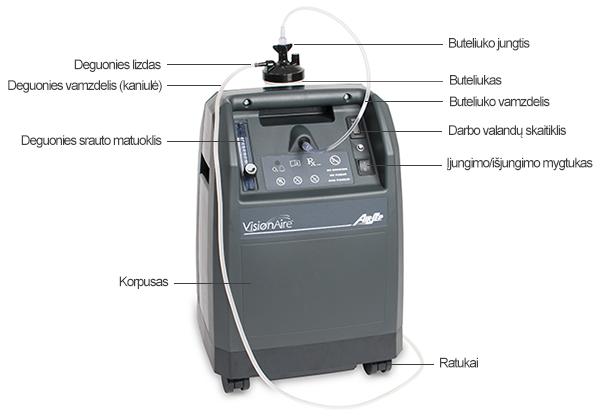 AirSep Visionaire deguonies koncentratoriaus išorės struktūra