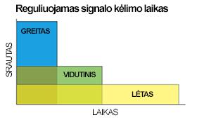 SeQual Eclipse 5® deguonies koncentratoriaus reguliuojamas signalo kėlimo laikas